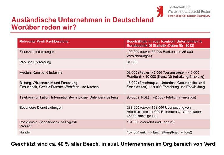 Ausländische Unternehmen in Deutschland